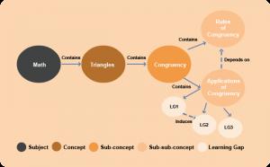 Granular Knowledge Graph